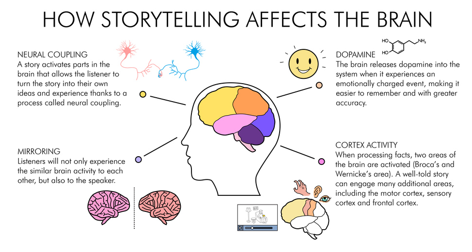 Storytelling and Brain