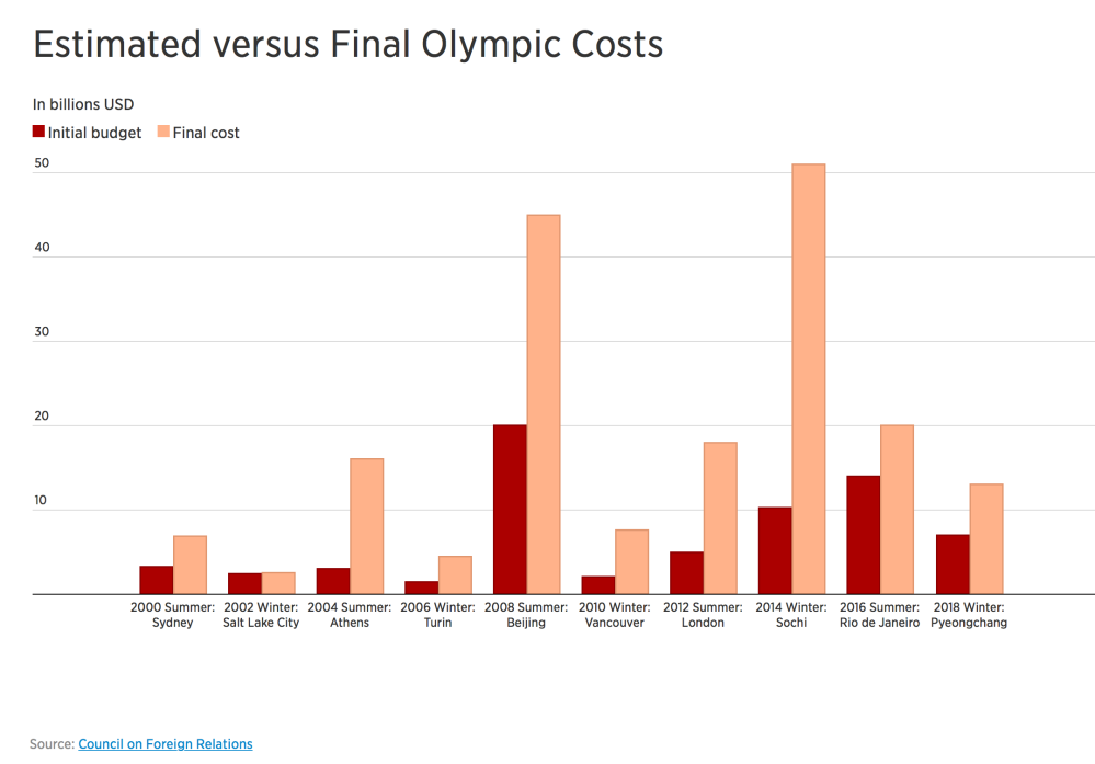 Olympics Investment