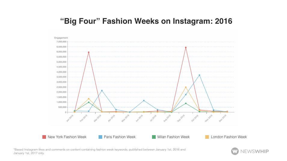 big4fashionweek